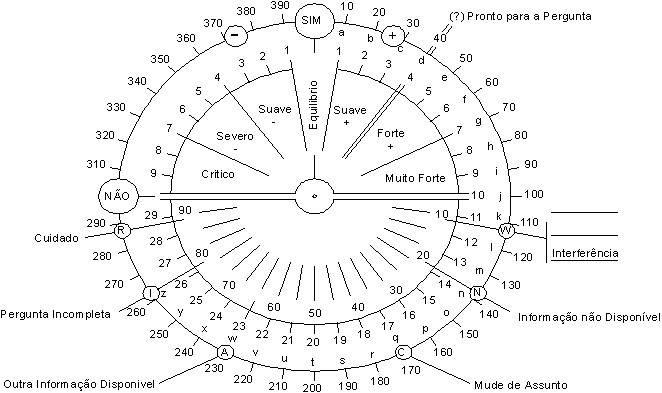 Método para o uso do pêndulo 1