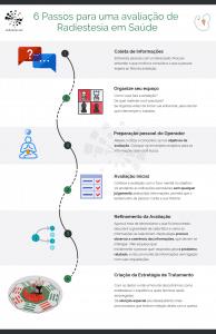 como fazer avaliacao radiestesia infografico