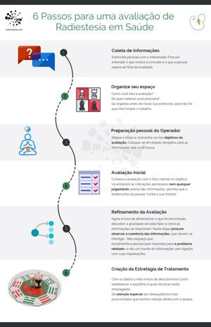 6 passos para uma avaliação – infográfico